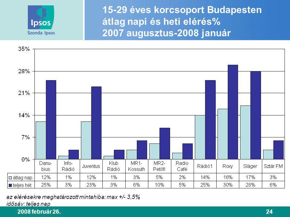 2008 február 26.24 15-29 éves korcsoport Budapesten átlag napi és heti elérés% 2007 augusztus-2008 január az elérésekre meghatározott mintahiba: max +/- 3,5% idősáv: teljes nap