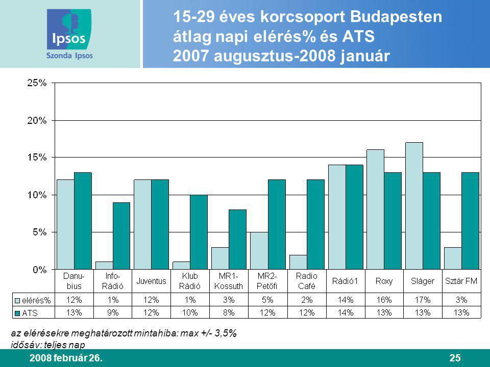 2008 február 26.25 15-29 éves korcsoport Budapesten átlag napi elérés% és ATS 2007 augusztus-2008 január az elérésekre meghatározott mintahiba: max +/- 3,5% idősáv: teljes nap