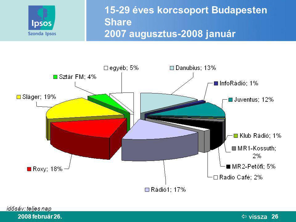 2008 február 26.26 15-29 éves korcsoport Budapesten Share 2007 augusztus-2008 január idősáv: teljes nap  vissza