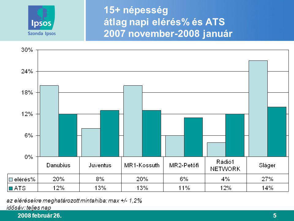 2008 február 26.5 15+ népesség átlag napi elérés% és ATS 2007 november-2008 január az elérésekre meghatározott mintahiba: max +/- 1,2% idősáv: teljes nap
