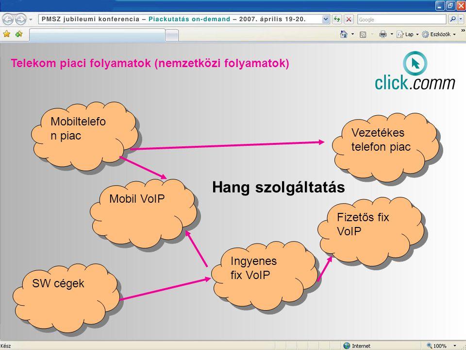 Telekom piaci folyamatok (nemzetközi folyamatok) Mobiltelefo n piac Vezetékes telefon piac Ingyenes fix VoIP Fizetős fix VoIP Mobil VoIP SW cégek Hang szolgáltatás