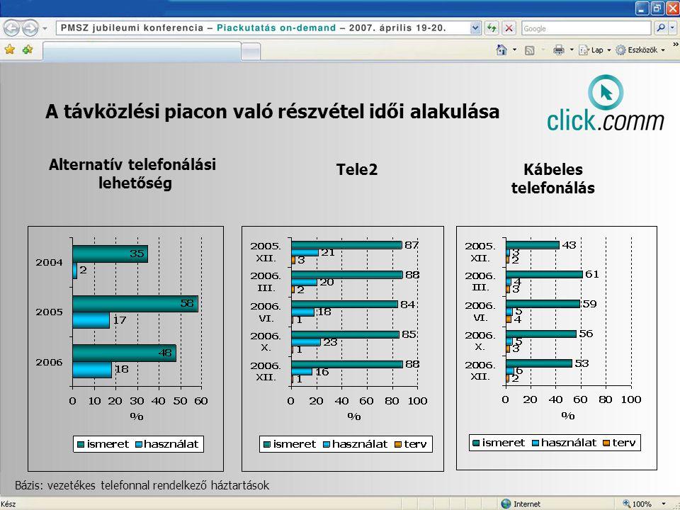 A távközlési piacon való részvétel idői alakulása Alternatív telefonálási lehetőség Tele2Kábeles telefonálás Bázis: vezetékes telefonnal rendelkező háztartások