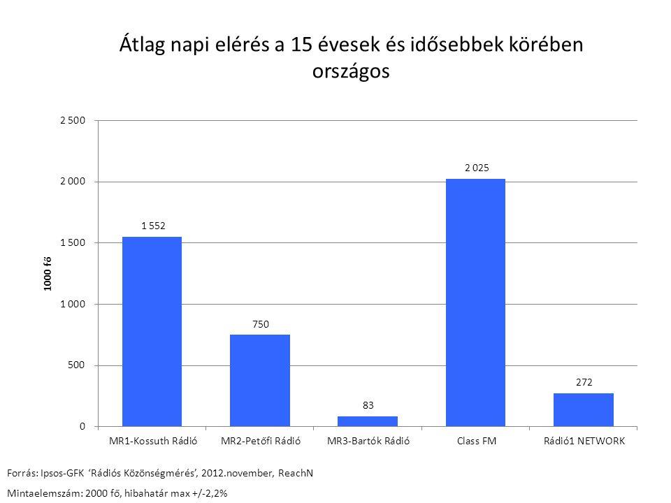 Hétköznap 6 és 10 óra közötti hallgatottság 15 - 49 évesek körében - országos Forrás: Ipsos-GFK 'Rádiós Közönségmérés', 2012.november, ReachN Mintaelemszám: 1425 fő, hibahatár max+/-2,6%