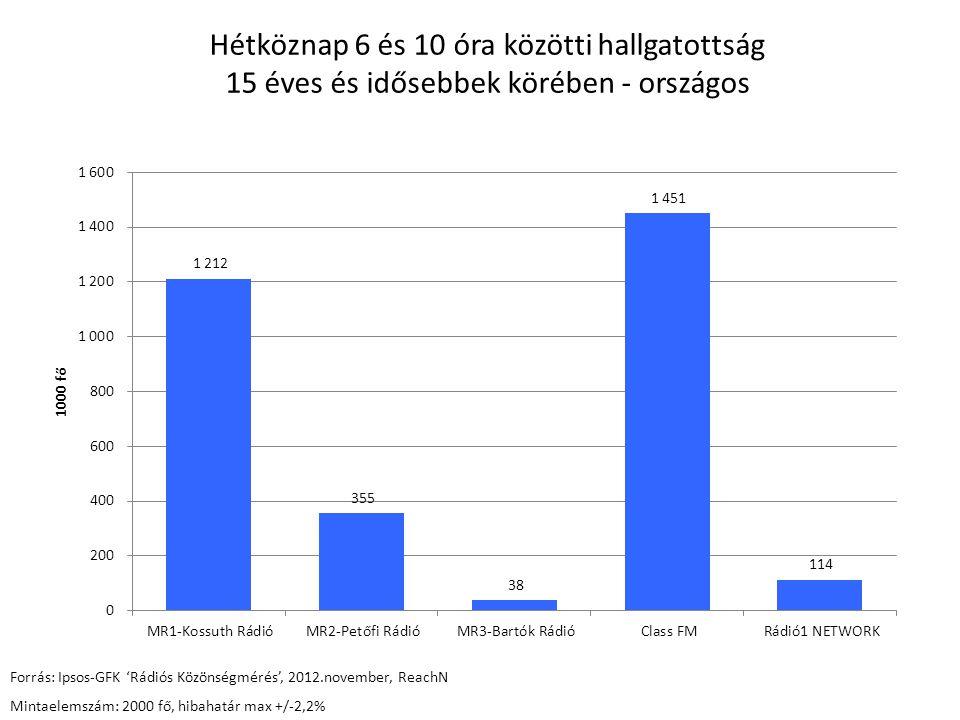 Hétköznap 6 és 10 óra közötti hallgatottság 15 éves és idősebbek körében - országos Forrás: Ipsos-GFK 'Rádiós Közönségmérés', 2012.november, ReachN Mintaelemszám: 2000 fő, hibahatár max +/-2,2%