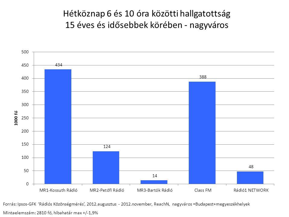 Hétköznap 6 és 10 óra közötti hallgatottság 15 éves és idősebbek körében - nagyváros Forrás: Ipsos-GFK 'Rádiós Közönségmérés', 2012.augusztus - 2012.november, ReachN, nagyváros =Budapest+megyeszékhelyek Mintaelemszám: 2810 fő, hibahatár max +/-1,9%