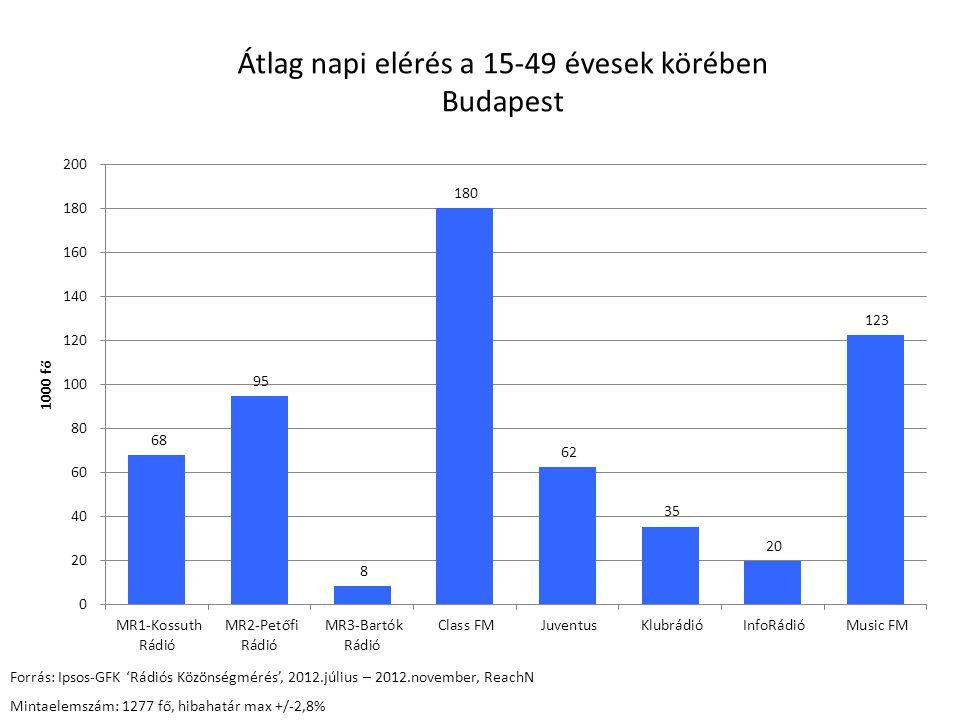 Átlag napi elérés a 15-49 évesek körében Budapest Forrás: Ipsos-GFK 'Rádiós Közönségmérés', 2012.július – 2012.november, ReachN Mintaelemszám: 1277 fő, hibahatár max +/-2,8%