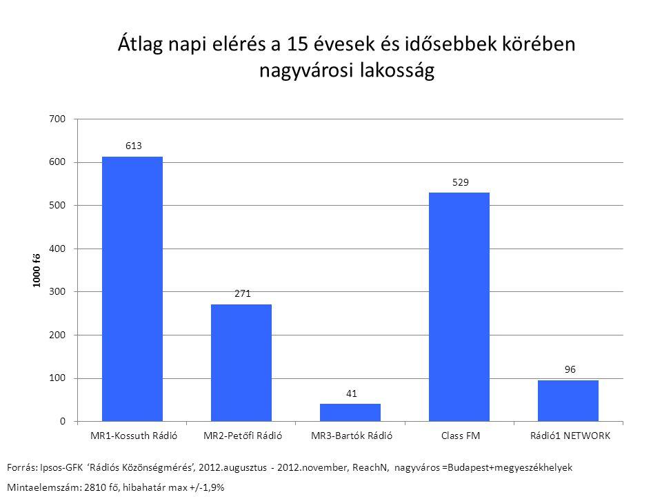 Átlag napi elérés a 15-49 évesek körében nagyvárosi lakosság Forrás: Ipsos-GFK 'Rádiós Közönségmérés', 2012.augusztus - 2012.november, ReachN, nagyváros =Budapest+megyeszékhelyek Mintaelemszám:2032 fő, hibahatár max +/-2,2 %