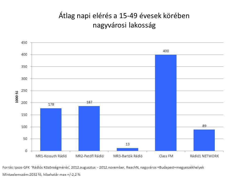 Átlag napi elérés a 15 - 29 évesek körében nagyvárosi lakosság Forrás: Ipsos-GFK 'Rádiós Közönségmérés', 2012.július - 2012.november, ReachN, nagyváros =Budapest+megyeszékhelyek Mintaelemszám: 1171 fő, hibahatár +/-2,9%