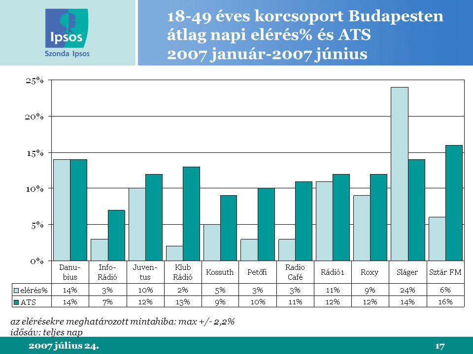 2007 július 24.17 18-49 éves korcsoport Budapesten átlag napi elérés% és ATS 2007 január-2007 június az elérésekre meghatározott mintahiba: max +/- 2,2% idősáv: teljes nap
