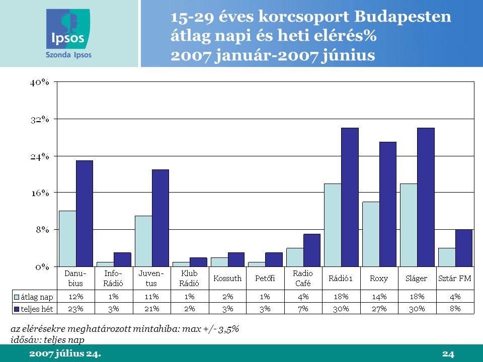 2007 július 24.24 15-29 éves korcsoport Budapesten átlag napi és heti elérés% 2007 január-2007 június az elérésekre meghatározott mintahiba: max +/- 3,5% idősáv: teljes nap