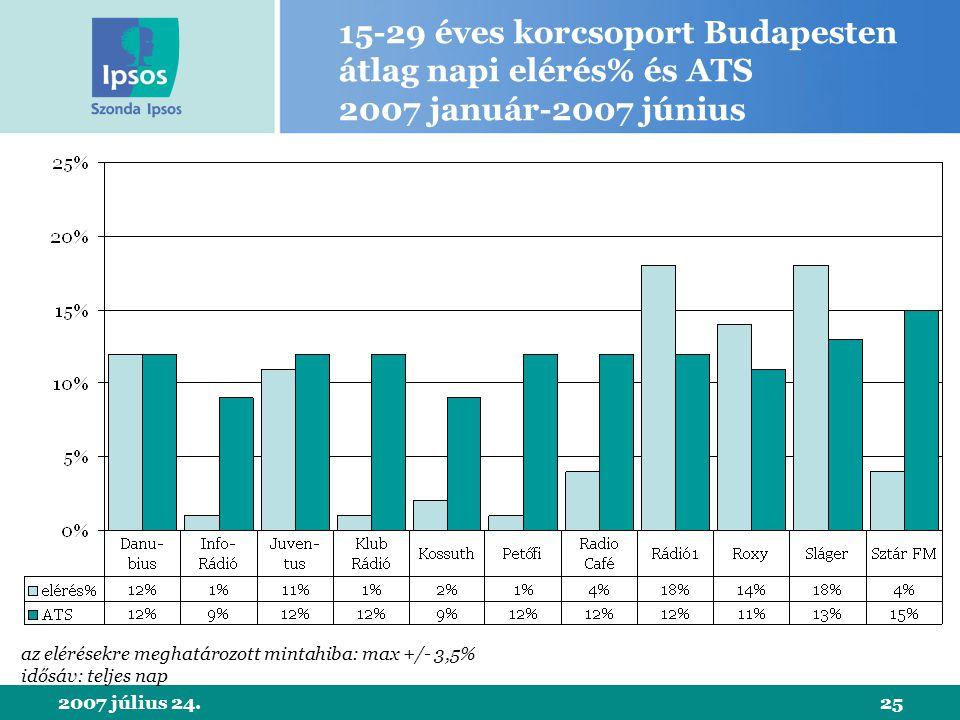 2007 július 24.25 15-29 éves korcsoport Budapesten átlag napi elérés% és ATS 2007 január-2007 június az elérésekre meghatározott mintahiba: max +/- 3,5% idősáv: teljes nap