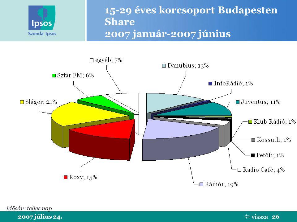 2007 július 24.26 15-29 éves korcsoport Budapesten Share 2007 január-2007 június idősáv: teljes nap  vissza
