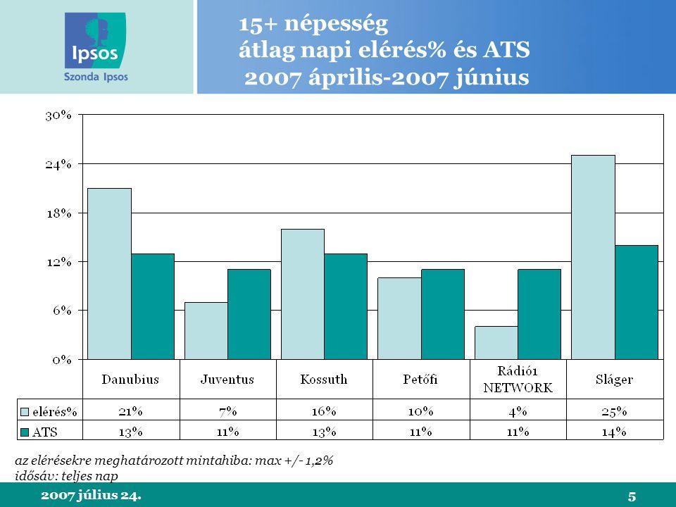 2007 július 24.5 15+ népesség átlag napi elérés% és ATS 2007 április-2007 június az elérésekre meghatározott mintahiba: max +/- 1,2% idősáv: teljes nap