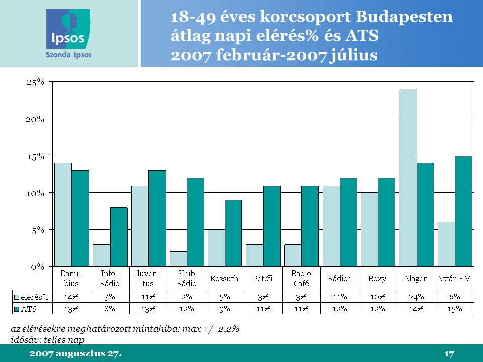 2007 augusztus 27.17 18-49 éves korcsoport Budapesten átlag napi elérés% és ATS 2007 február-2007 július az elérésekre meghatározott mintahiba: max +/- 2,2% idősáv: teljes nap
