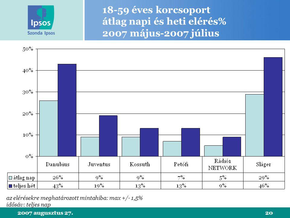 2007 augusztus 27.20 18-59 éves korcsoport átlag napi és heti elérés% 2007 május-2007 július az elérésekre meghatározott mintahiba: max +/- 1,5% idősáv: teljes nap