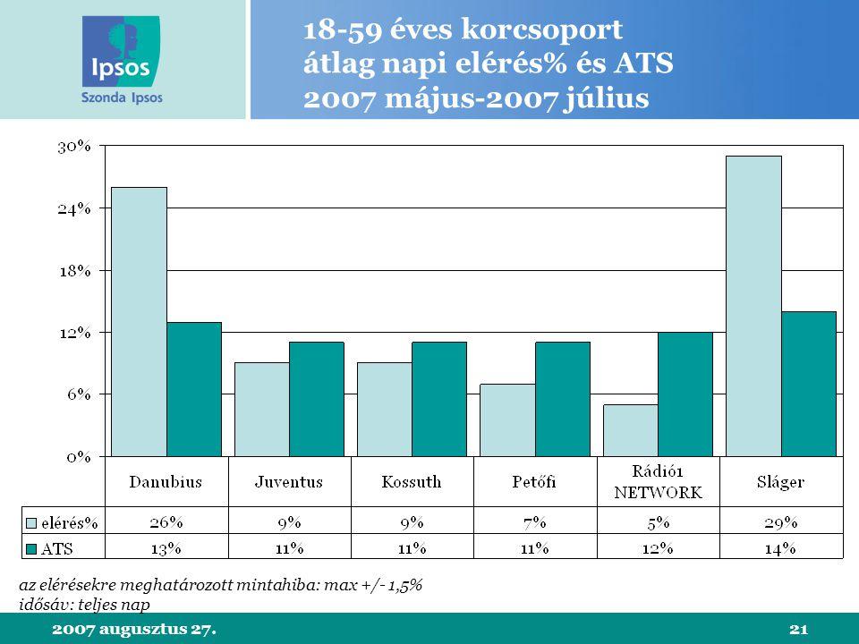 2007 augusztus 27.21 18-59 éves korcsoport átlag napi elérés% és ATS 2007 május-2007 július az elérésekre meghatározott mintahiba: max +/- 1,5% idősáv: teljes nap