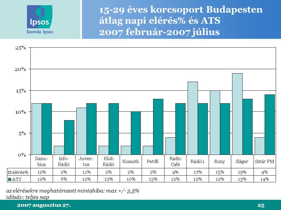 2007 augusztus 27.25 15-29 éves korcsoport Budapesten átlag napi elérés% és ATS 2007 február-2007 július az elérésekre meghatározott mintahiba: max +/- 3,5% idősáv: teljes nap