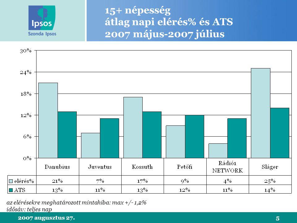 2007 augusztus 27.5 15+ népesség átlag napi elérés% és ATS 2007 május-2007 július az elérésekre meghatározott mintahiba: max +/- 1,2% idősáv: teljes nap