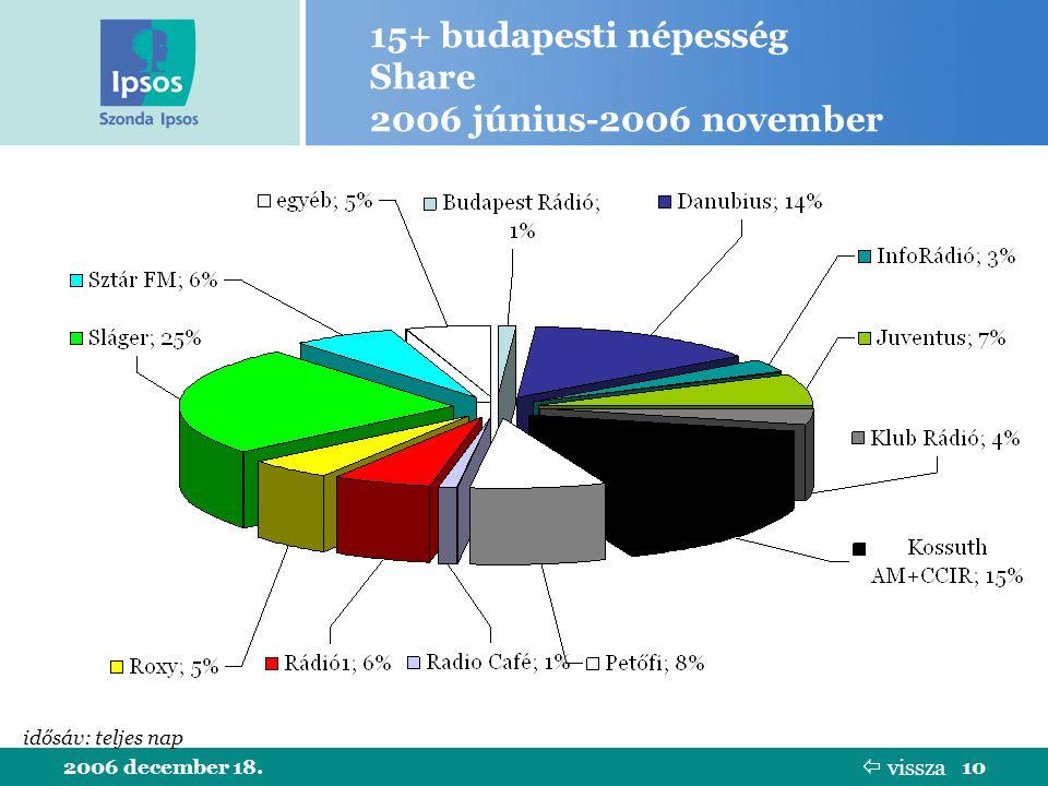 2006 december 18.10 15+ budapesti népesség Share 2006 június-2006 november idősáv: teljes nap  vissza