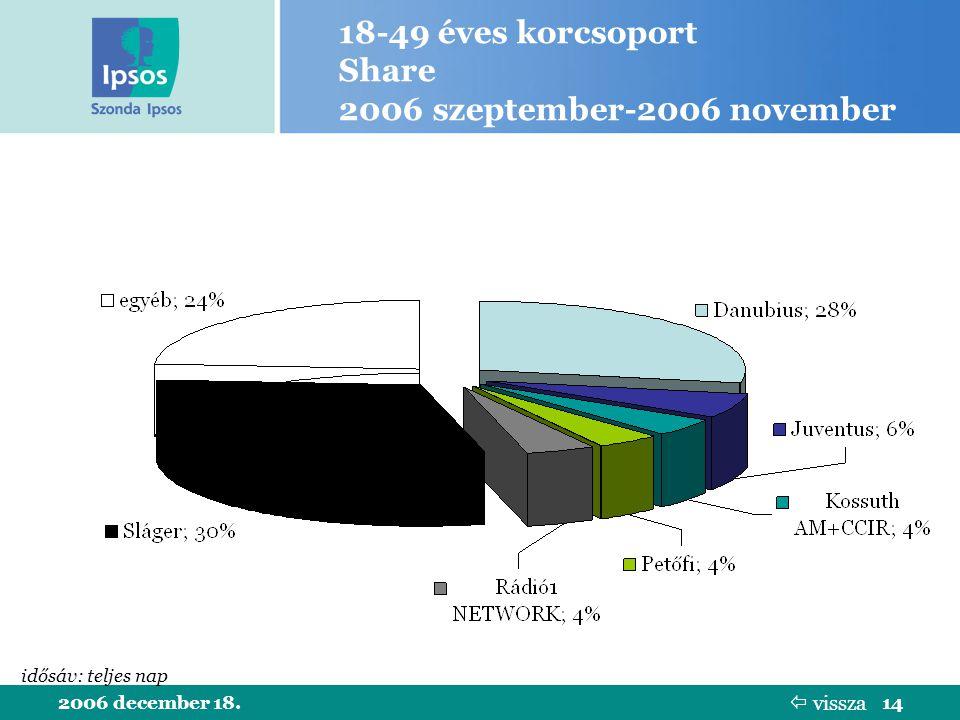 2006 december 18.14 18-49 éves korcsoport Share 2006 szeptember-2006 november idősáv: teljes nap  vissza