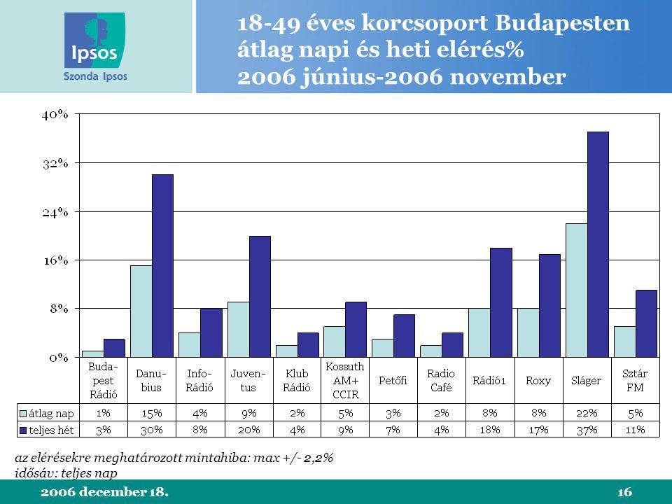 2006 december 18.16 18-49 éves korcsoport Budapesten átlag napi és heti elérés% 2006 június-2006 november az elérésekre meghatározott mintahiba: max +/- 2,2% idősáv: teljes nap