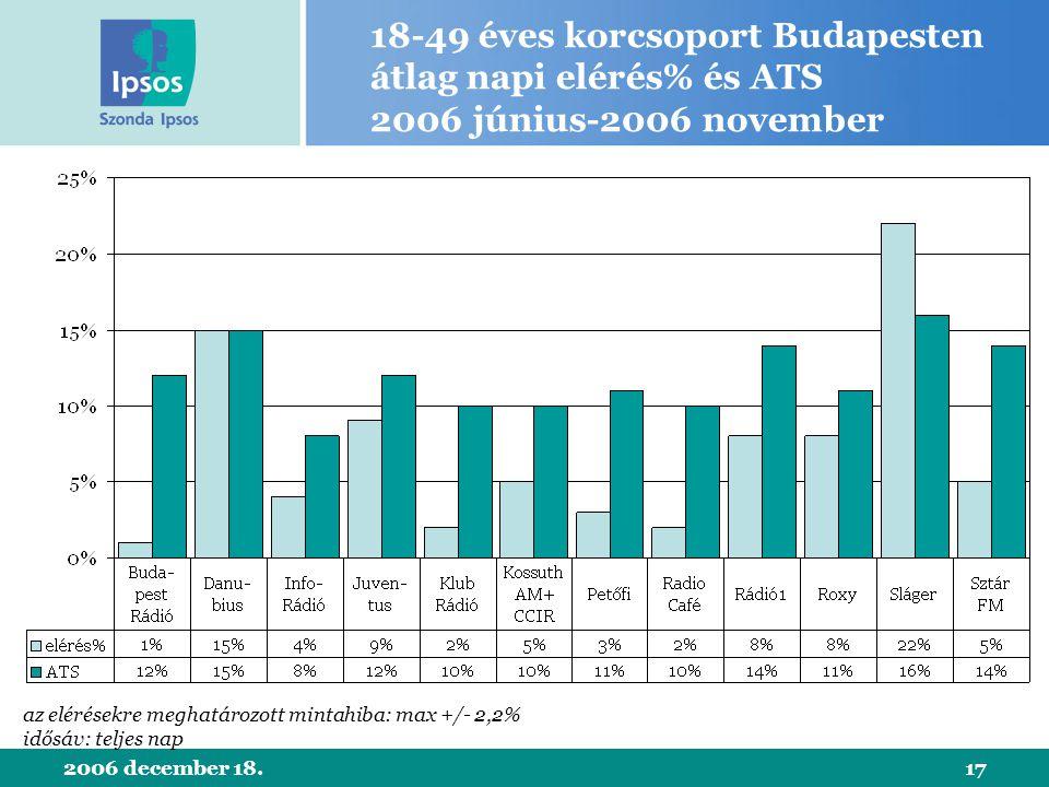 2006 december 18.17 18-49 éves korcsoport Budapesten átlag napi elérés% és ATS 2006 június-2006 november az elérésekre meghatározott mintahiba: max +/- 2,2% idősáv: teljes nap
