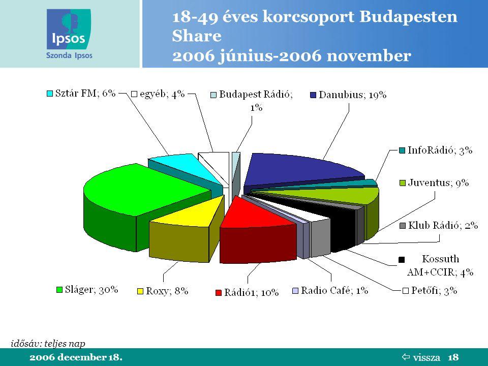2006 december 18.18 18-49 éves korcsoport Budapesten Share 2006 június-2006 november idősáv: teljes nap  vissza