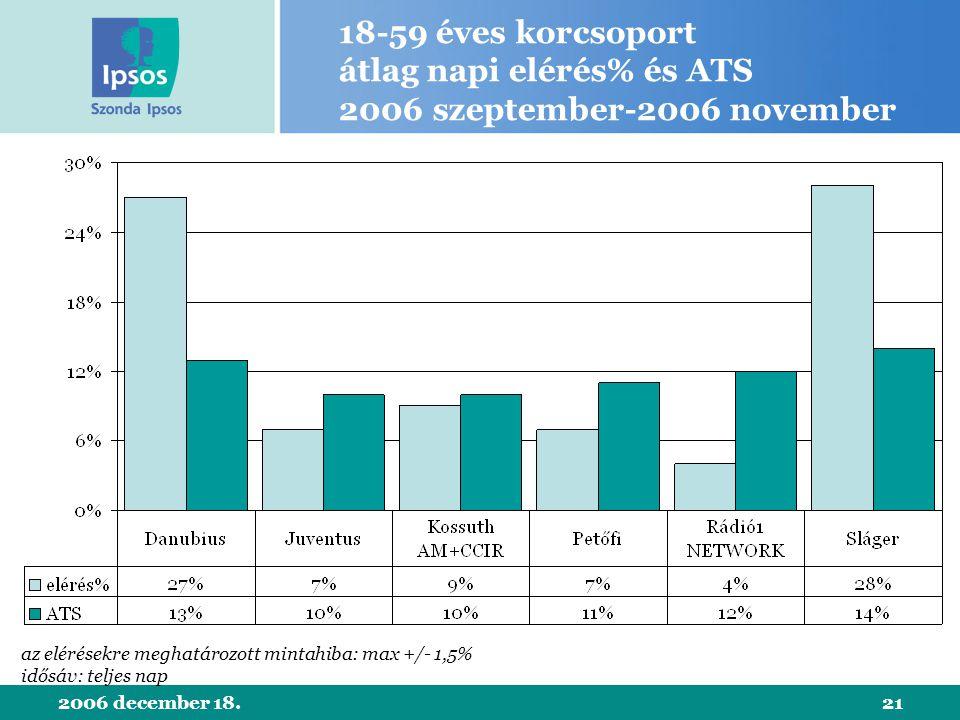 2006 december 18.21 18-59 éves korcsoport átlag napi elérés% és ATS 2006 szeptember-2006 november az elérésekre meghatározott mintahiba: max +/- 1,5% idősáv: teljes nap