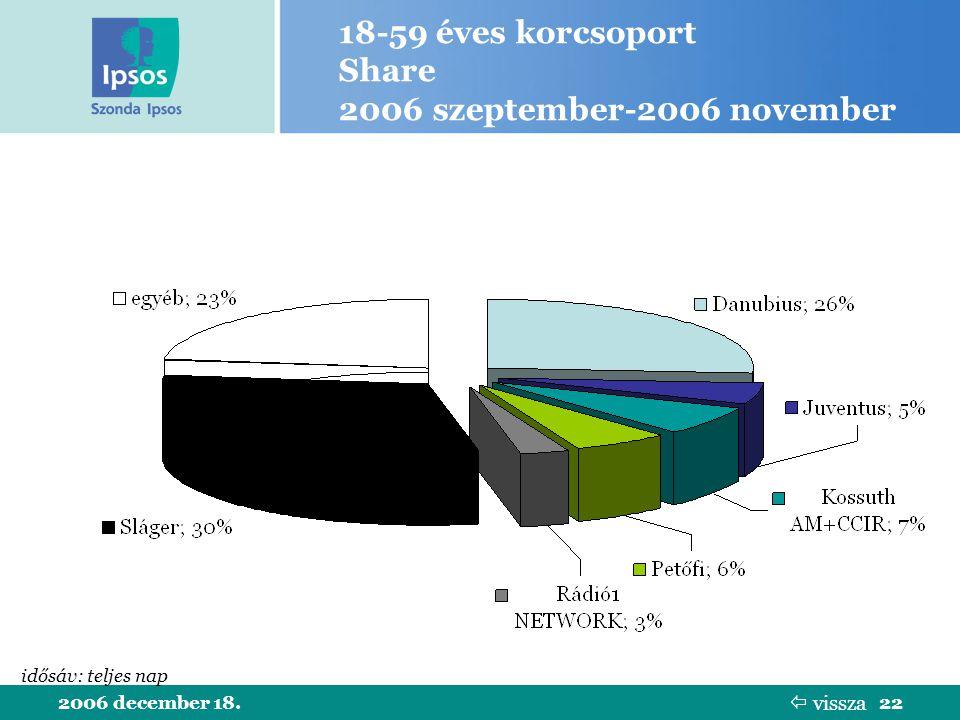 2006 december 18.22 18-59 éves korcsoport Share 2006 szeptember-2006 november idősáv: teljes nap  vissza
