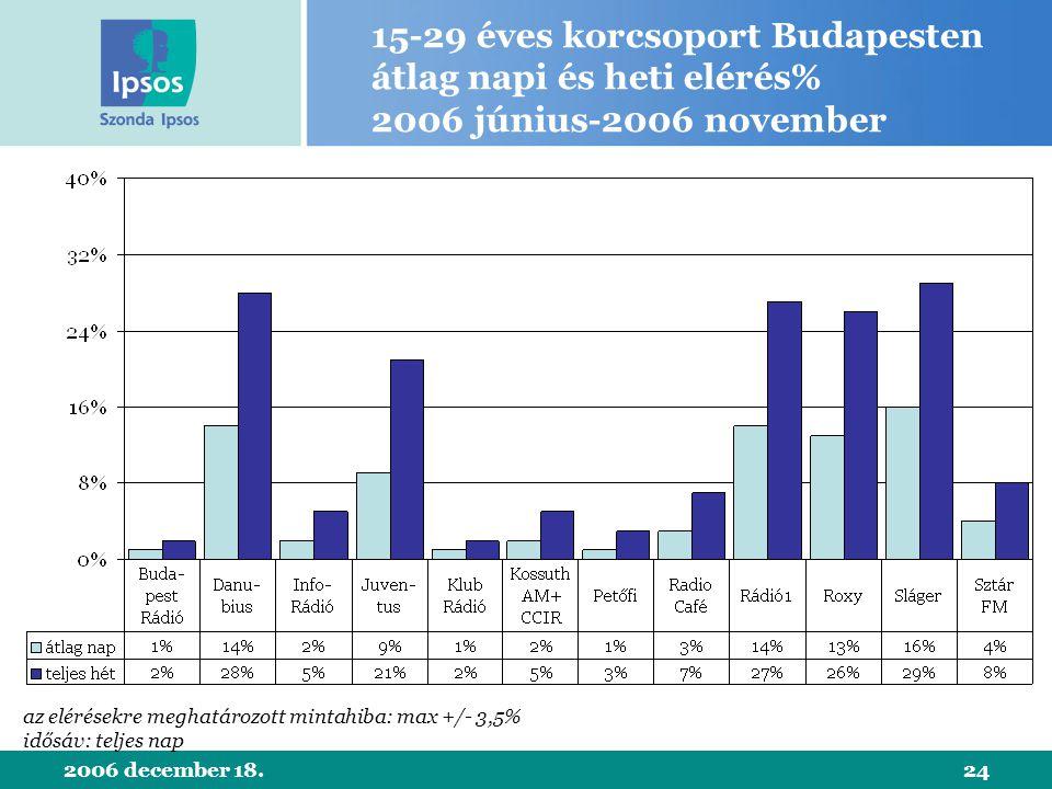 2006 december 18.24 15-29 éves korcsoport Budapesten átlag napi és heti elérés% 2006 június-2006 november az elérésekre meghatározott mintahiba: max +/- 3,5% idősáv: teljes nap