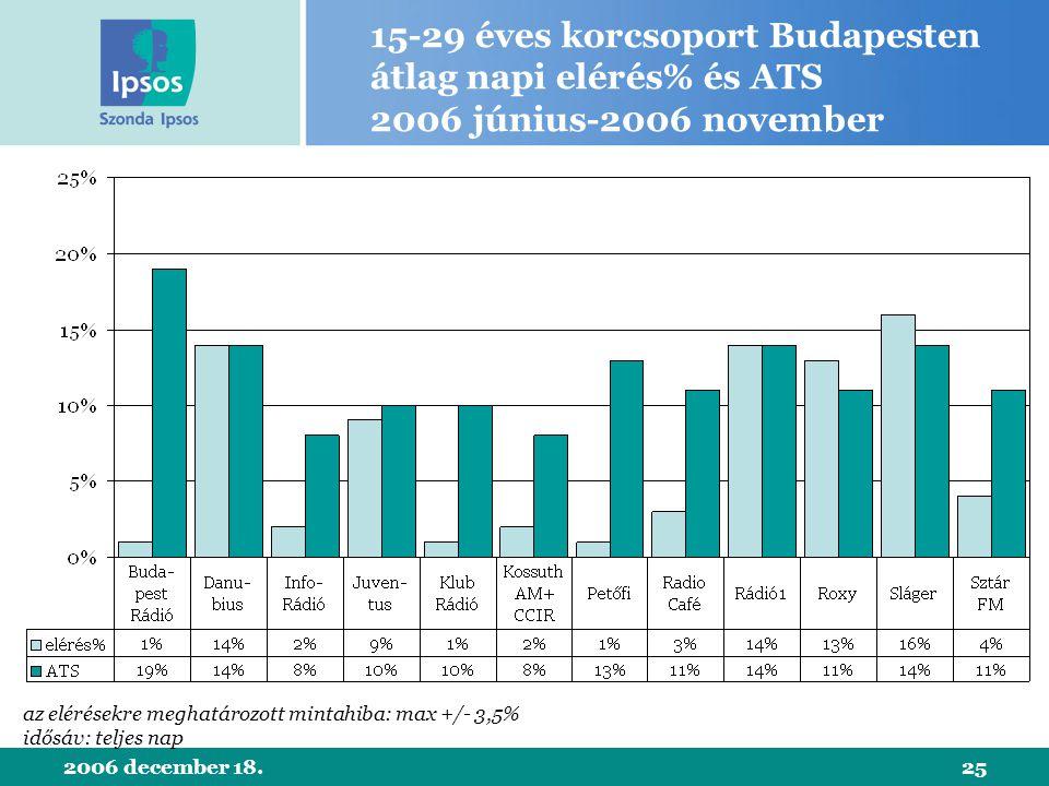 2006 december 18.25 15-29 éves korcsoport Budapesten átlag napi elérés% és ATS 2006 június-2006 november az elérésekre meghatározott mintahiba: max +/- 3,5% idősáv: teljes nap