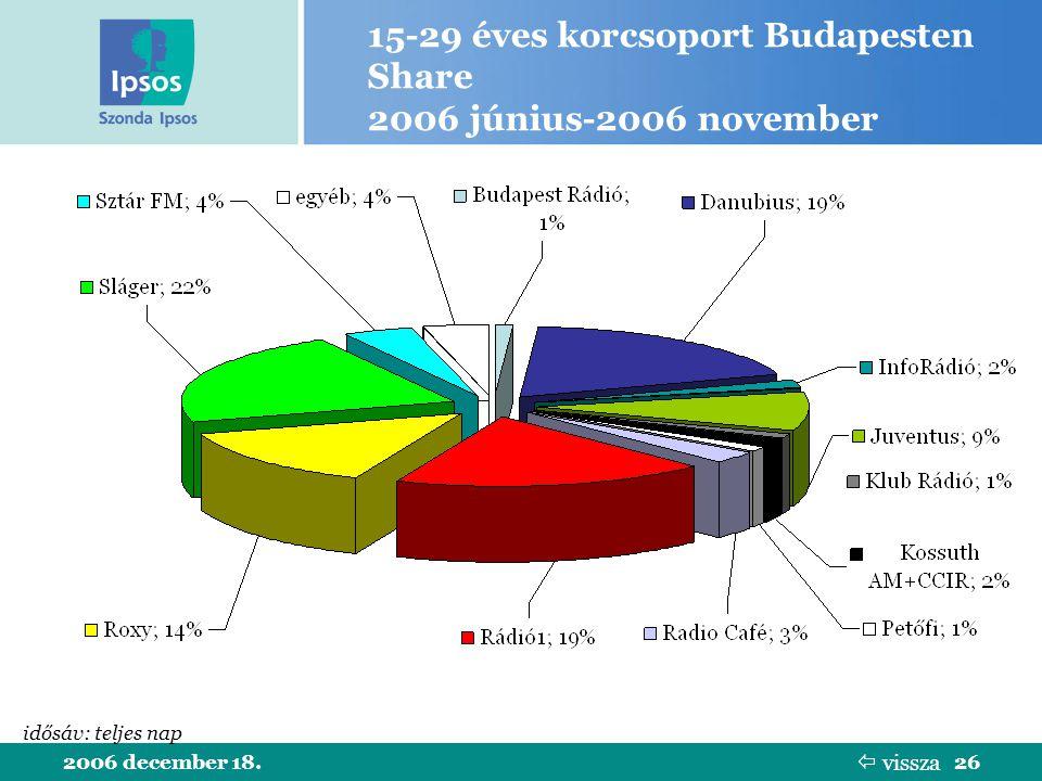 2006 december 18.26 15-29 éves korcsoport Budapesten Share 2006 június-2006 november idősáv: teljes nap  vissza