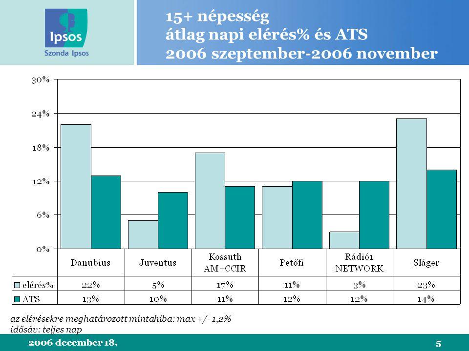 2006 december 18.5 15+ népesség átlag napi elérés% és ATS 2006 szeptember-2006 november az elérésekre meghatározott mintahiba: max +/- 1,2% idősáv: teljes nap