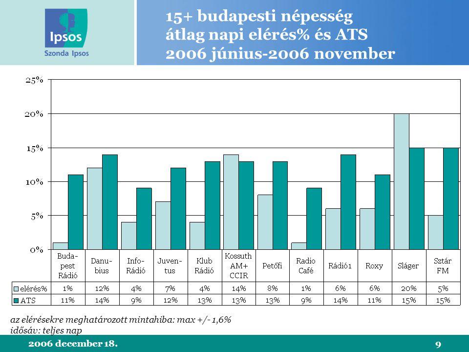 2006 december 18.9 15+ budapesti népesség átlag napi elérés% és ATS 2006 június-2006 november az elérésekre meghatározott mintahiba: max +/- 1,6% idősáv: teljes nap