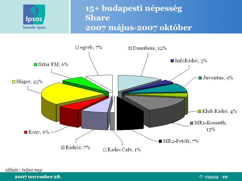 2007 november 28.10 15+ budapesti népesség Share 2007 május-2007 október idősáv: teljes nap  vissza