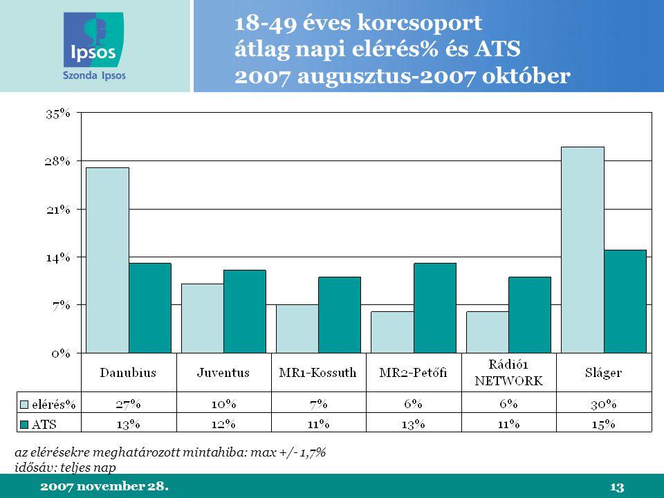 2007 november 28.13 18-49 éves korcsoport átlag napi elérés% és ATS 2007 augusztus-2007 október az elérésekre meghatározott mintahiba: max +/- 1,7% idősáv: teljes nap