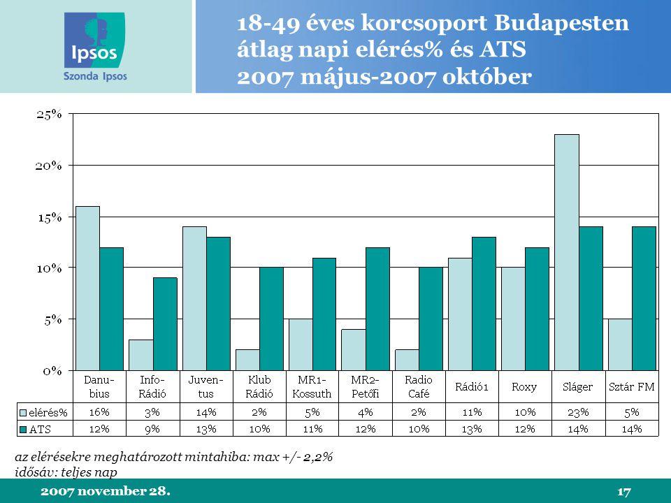 2007 november 28.17 18-49 éves korcsoport Budapesten átlag napi elérés% és ATS 2007 május-2007 október az elérésekre meghatározott mintahiba: max +/- 2,2% idősáv: teljes nap
