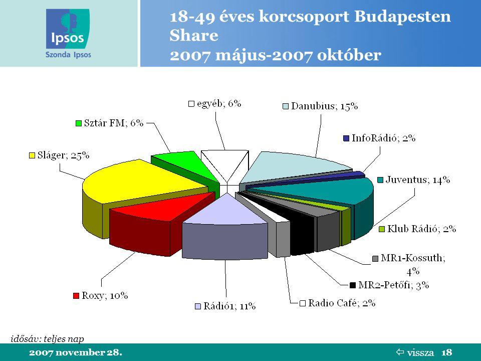 2007 november 28.18 18-49 éves korcsoport Budapesten Share 2007 május-2007 október idősáv: teljes nap  vissza