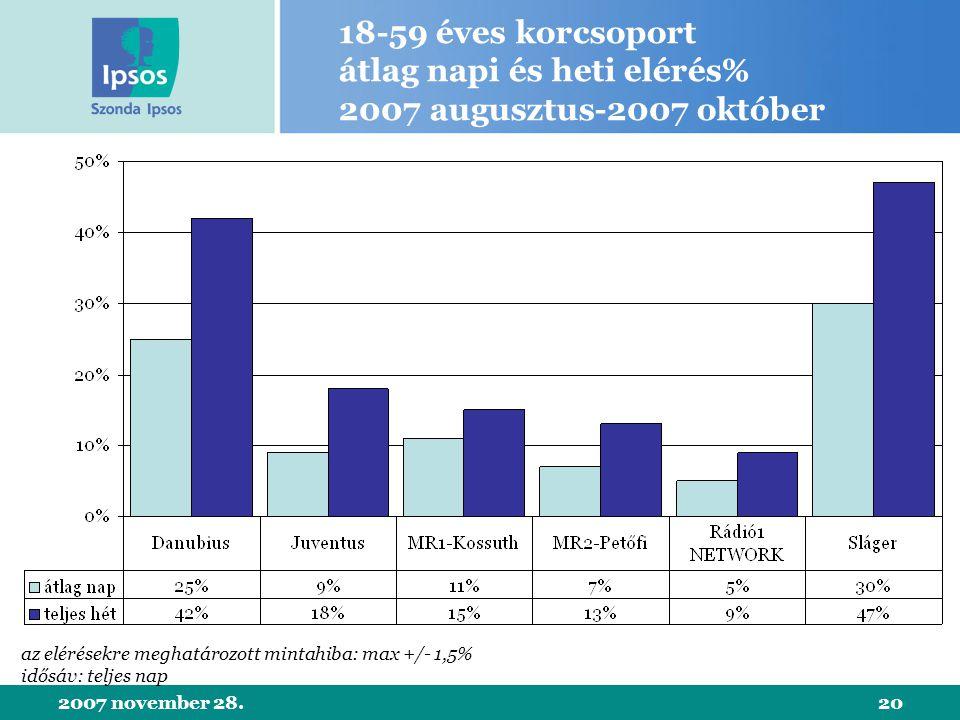 2007 november 28.20 18-59 éves korcsoport átlag napi és heti elérés% 2007 augusztus-2007 október az elérésekre meghatározott mintahiba: max +/- 1,5% idősáv: teljes nap