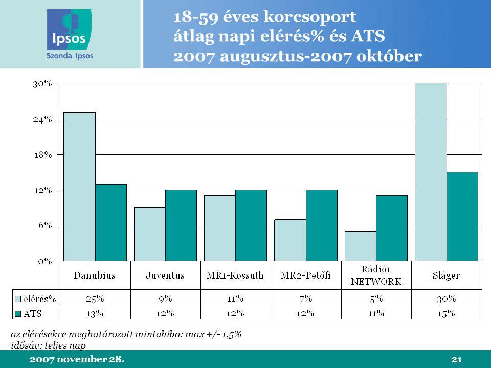 2007 november 28.21 18-59 éves korcsoport átlag napi elérés% és ATS 2007 augusztus-2007 október az elérésekre meghatározott mintahiba: max +/- 1,5% idősáv: teljes nap