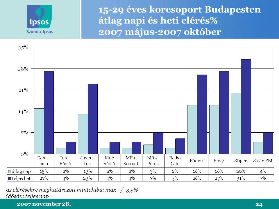 2007 november 28.24 15-29 éves korcsoport Budapesten átlag napi és heti elérés% 2007 május-2007 október az elérésekre meghatározott mintahiba: max +/- 3,5% idősáv: teljes nap
