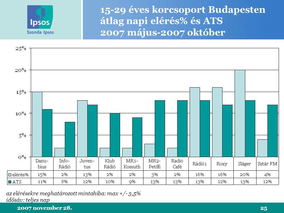 2007 november 28.25 15-29 éves korcsoport Budapesten átlag napi elérés% és ATS 2007 május-2007 október az elérésekre meghatározott mintahiba: max +/- 3,5% idősáv: teljes nap