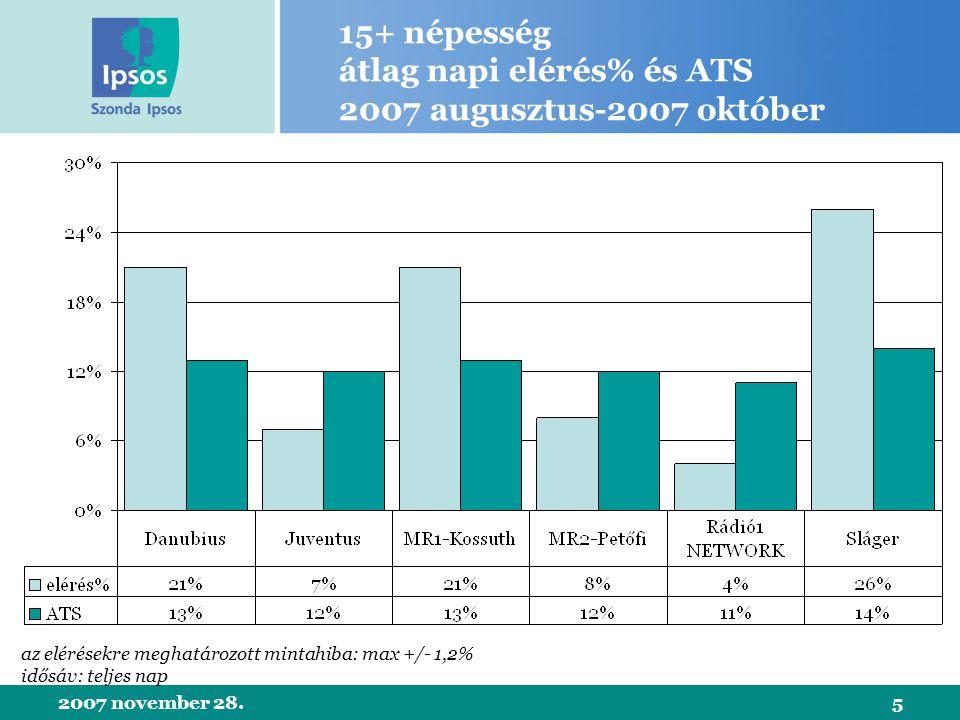 2007 november 28.5 15+ népesség átlag napi elérés% és ATS 2007 augusztus-2007 október az elérésekre meghatározott mintahiba: max +/- 1,2% idősáv: teljes nap