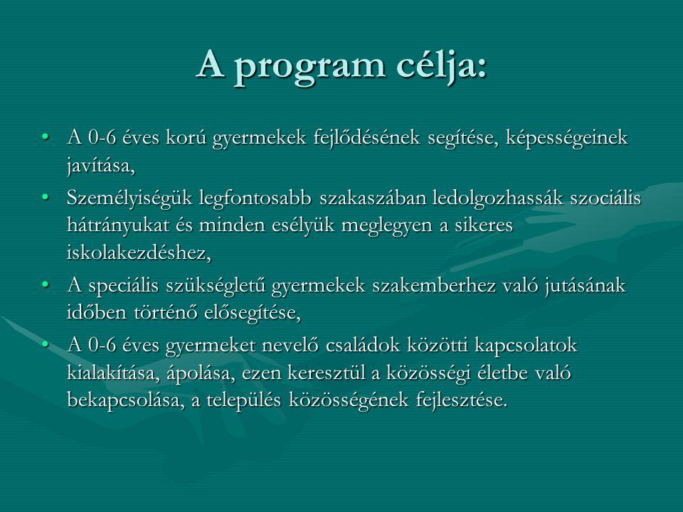 A program célja: A 0-6 éves korú gyermekek fejlődésének segítése, képességeinek javítása,A 0-6 éves korú gyermekek fejlődésének segítése, képességeinek javítása, Személyiségük legfontosabb szakaszában ledolgozhassák szociális hátrányukat és minden esélyük meglegyen a sikeres iskolakezdéshez,Személyiségük legfontosabb szakaszában ledolgozhassák szociális hátrányukat és minden esélyük meglegyen a sikeres iskolakezdéshez, A speciális szükségletű gyermekek szakemberhez való jutásának időben történő elősegítése,A speciális szükségletű gyermekek szakemberhez való jutásának időben történő elősegítése, A 0-6 éves gyermeket nevelő családok közötti kapcsolatok kialakítása, ápolása, ezen keresztül a közösségi életbe való bekapcsolása, a település közösségének fejlesztése.A 0-6 éves gyermeket nevelő családok közötti kapcsolatok kialakítása, ápolása, ezen keresztül a közösségi életbe való bekapcsolása, a település közösségének fejlesztése.