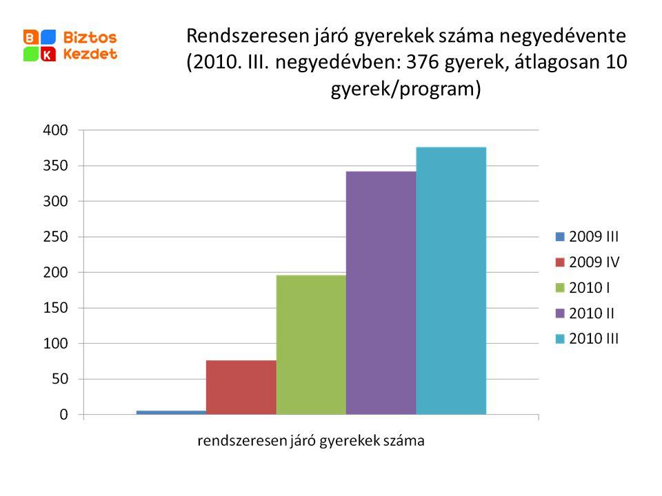 Rendszeresen járó gyerekek száma negyedévente (2010. III. negyedévben: 376 gyerek, átlagosan 10 gyerek/program)