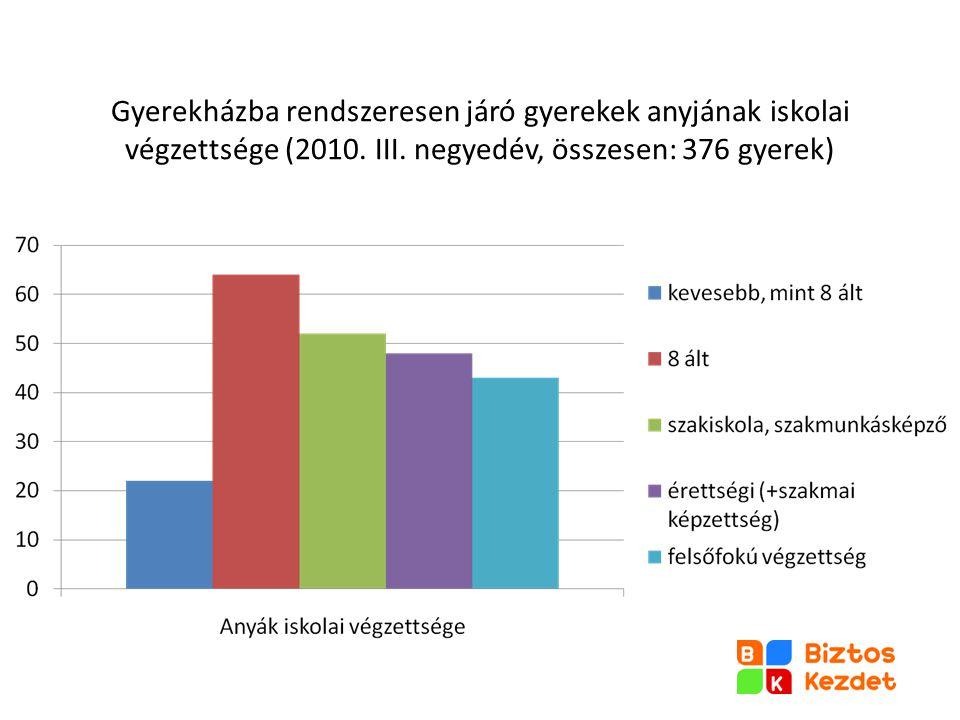 Gyerekházba rendszeresen járó gyerekek anyjának iskolai végzettsége (2010. III. negyedév, összesen: 376 gyerek)