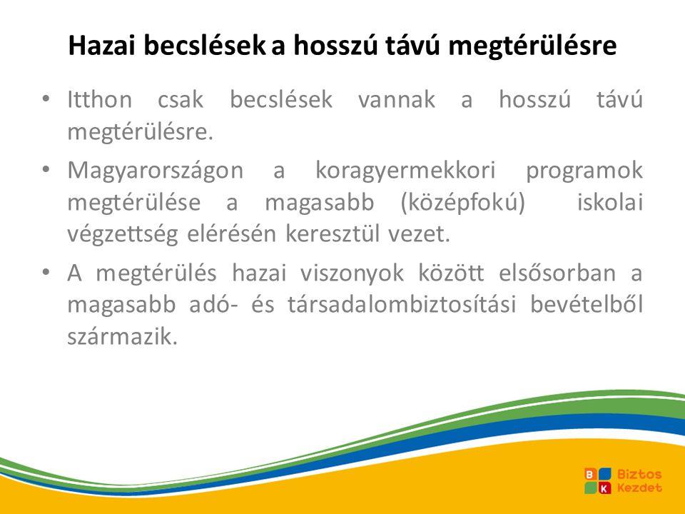Hazai becslések a hosszú távú megtérülésre Itthon csak becslések vannak a hosszú távú megtérülésre. Magyarországon a koragyermekkori programok megtérü