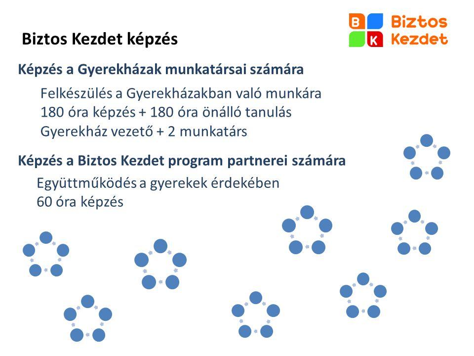 Képzés a Gyerekházak munkatársai számára Felkészülés a Gyerekházakban való munkára 180 óra képzés + 180 óra önálló tanulás Gyerekház vezető + 2 munkat