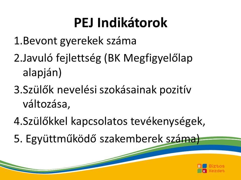 PEJ Indikátorok 1.Bevont gyerekek száma 2.Javuló fejlettség (BK Megfigyelőlap alapján) 3.Szülők nevelési szokásainak pozitív változása, 4.Szülőkkel ka