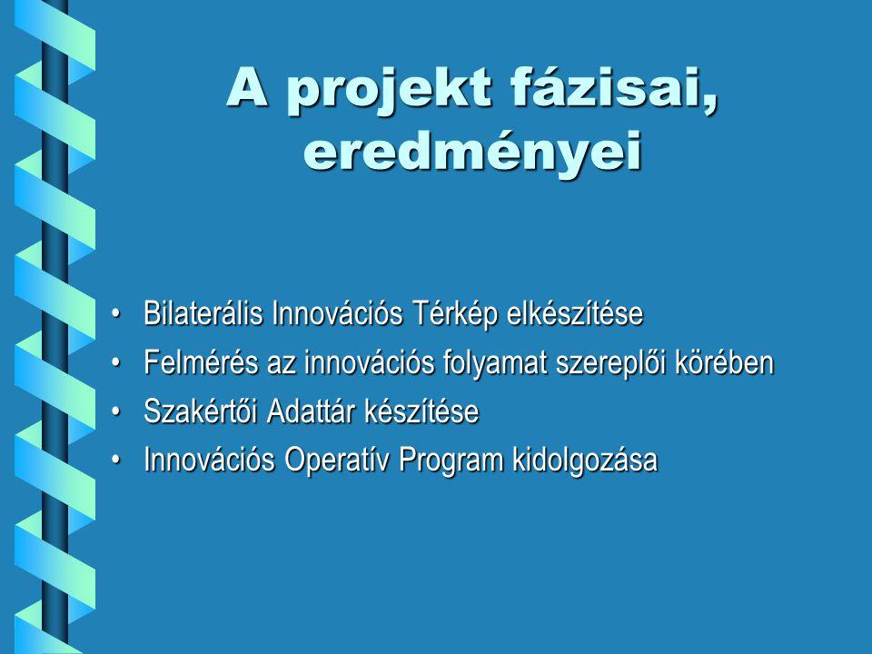 A projekt fázisai, eredményei Bilaterális Innovációs Térkép elkészítéseBilaterális Innovációs Térkép elkészítése Felmérés az innovációs folyamat szereplői körébenFelmérés az innovációs folyamat szereplői körében Szakértői Adattár készítéseSzakértői Adattár készítése Innovációs Operatív Program kidolgozásaInnovációs Operatív Program kidolgozása